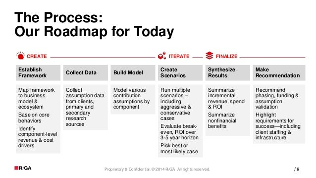 8Proprietary & Confidential. © 2014 R/GA All rights reserved. / The Process: Our Roadmap for Today Map framework to busine...