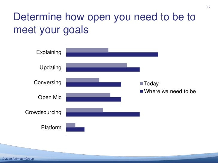 Determine how open you need to be to meet your goals<br />10<br />