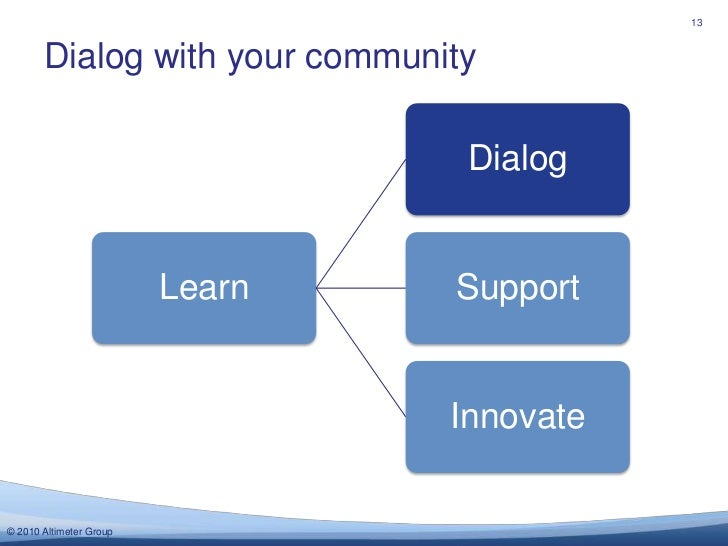 Dialog with your community<br />13<br />
