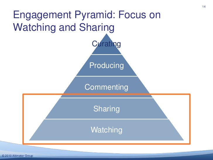 14<br />Curating<br />Engagement Pyramid: Focus on Watching and Sharing<br />Producing<br />Commenting<br />Sharing<br />W...