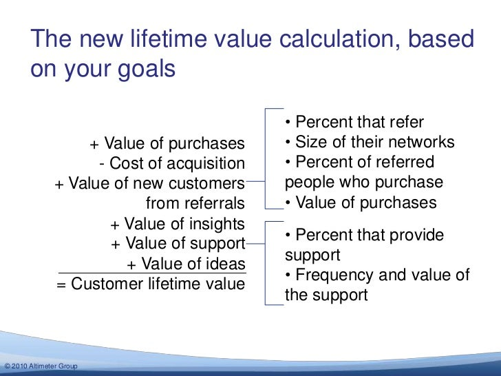 + Value of purchases<br />- Cost of acquisition<br />= Customer lifetime value<br />+ Value of new customers from referral...
