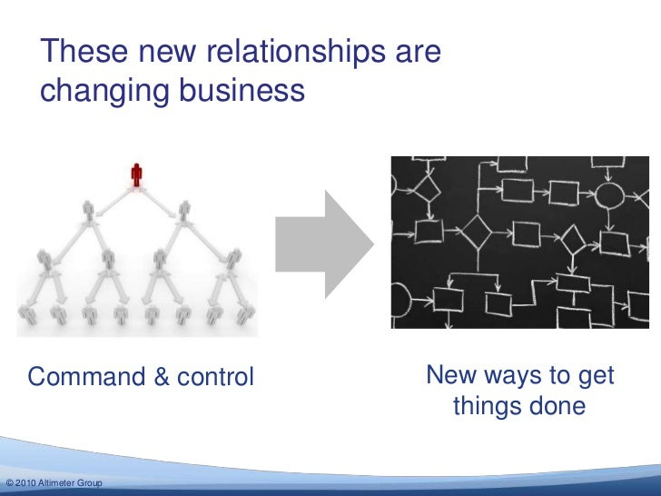 These new relationships are changing business<br />New ways to get things done<br />Command & control<br />