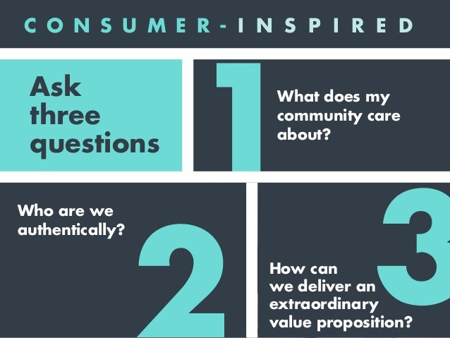 • Social issues • Other brands • Elements of their lives • Challenges they face • Something else What does my community ca...