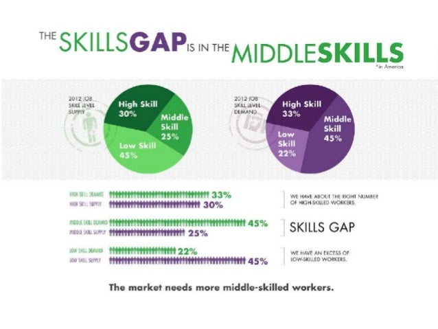 SXSWedu Core Conversation: Can EdTech Close the Middle-Skills Job Gap?