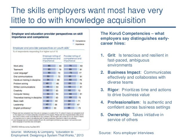 What Employers Want Most and Get Least from Grads