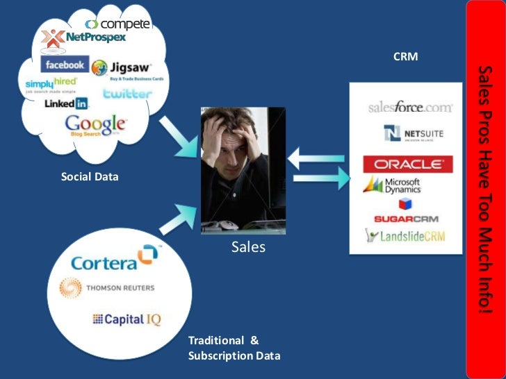 CRM<br />Social Data<br />Sales Pros Have Too Much Info!<br />Sales<br />Traditional  & Subscription Data<br />