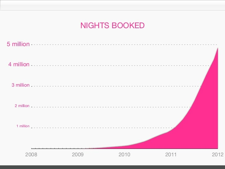 THE STORY OF AIRBNB PHOTOGRAPHY         (GROWTH WITHIN GROWTH)