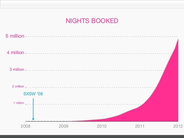 NIGHTS BOOKED5 million4 million 3 million   2 million                the story starts here   1 million         2008       ...