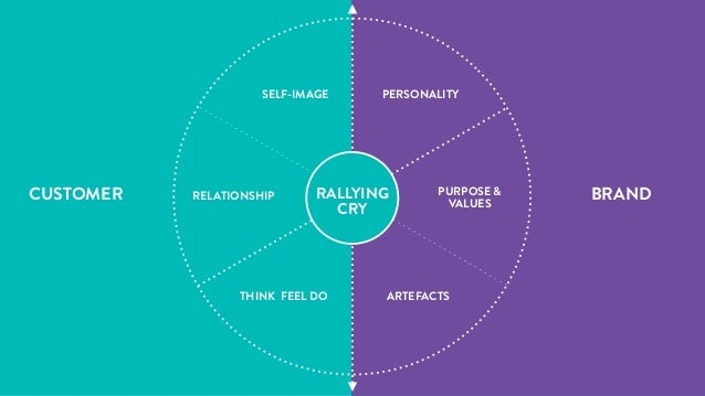 Values will guide a brand towards delivering on its Purpose PERSONALITY PURPOSE & VALUES ARTEFACTS