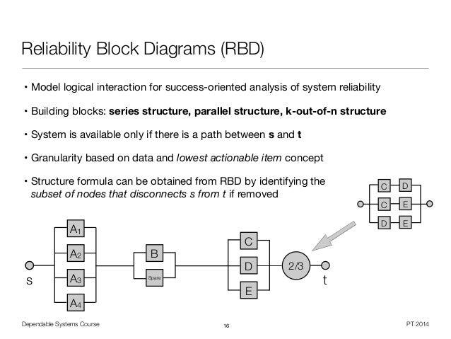 reliability block diagram calculation the wiring diagram reliability block diagram calculation nest wiring diagram block diagram