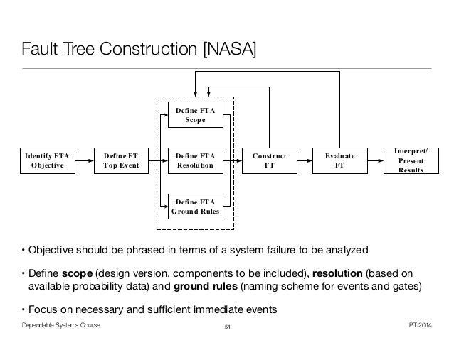 NASA Fault Tree Handbook - Pics about space