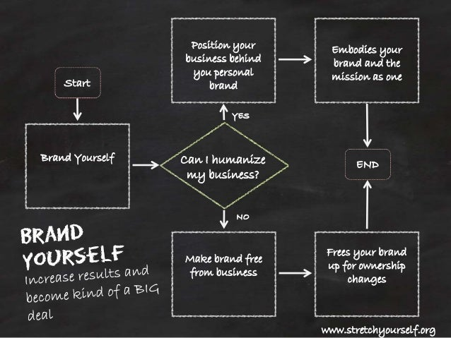 Can I humanize  my business?  Brand Yourself  Position your  business behind  you personal  brand  Make brand free  from b...