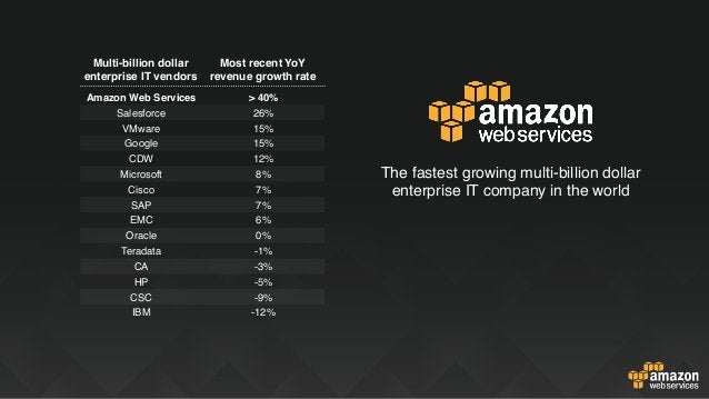 The fastest growing multi-billion dollar enterprise IT company in the world Amazon Web Services > 40% Salesforce 26% VMwar...