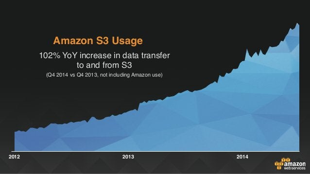 2012 2013 2014 Amazon S3 Usage 102% YoY increase in data transfer to and from S3 (Q4 2014 vs Q4 2013, not including Amazon...