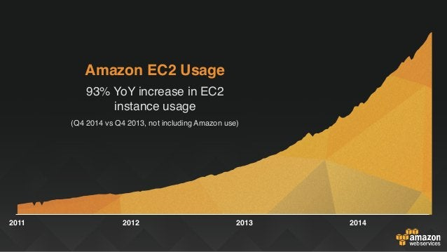 2011 2012 2013 2014 Amazon EC2 Usage 93% YoY increase in EC2 instance usage (Q4 2014 vs Q4 2013, not including Amazon use)