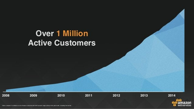 """2008 2009 2010 2011 2012 2013 2014 Over 1 Million Active Customers """"Active customer"""" is defined as a non-Amazon customer w..."""