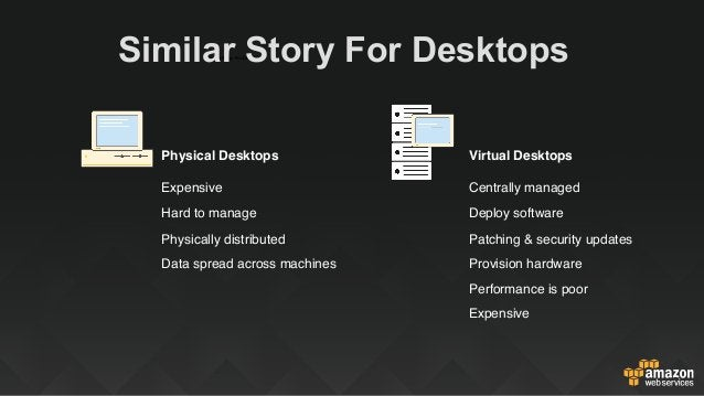 Available Now aws.amazon.com/workspacesaws.amazon.com/desktopapps WorkSpaces Application Manager (WAM) AWS Marketplace for...