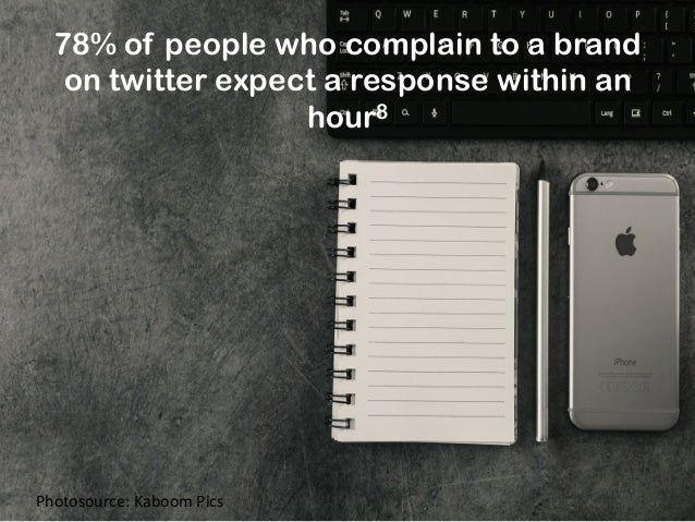 78% of people who complain to a brand on twitter expect a response within an hour8 Photosource:  Kaboom  Pics