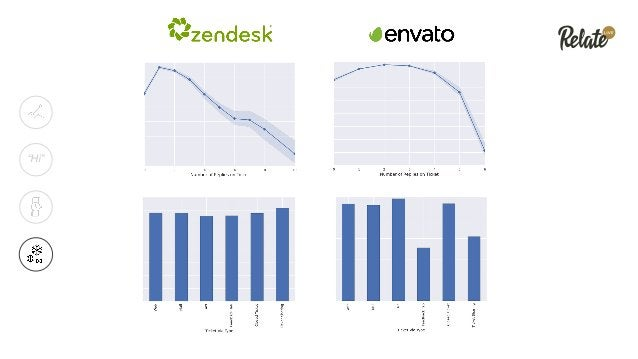 Answer Faster, Answer Smarter Try Automatic Answers: goto.zendesk.com/demo