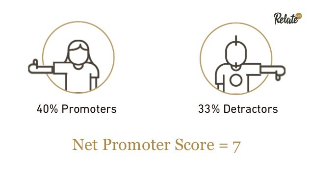 Recommendation Ratings NP Scores NPS Groups