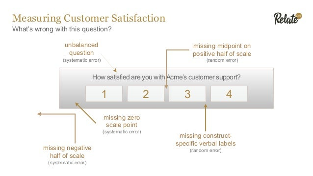 What's wrong with this question? Measuring Customer Satisfaction How satisfied are you withAcme's customer support? 1 3 42...