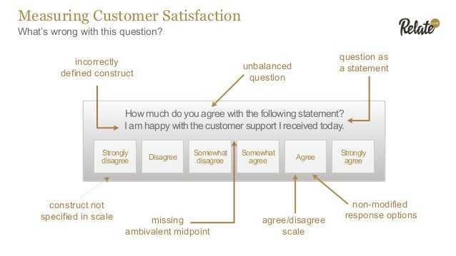 What's wrong with this question? Measuring Customer Satisfaction How much do you agree with the following statement? I am ...