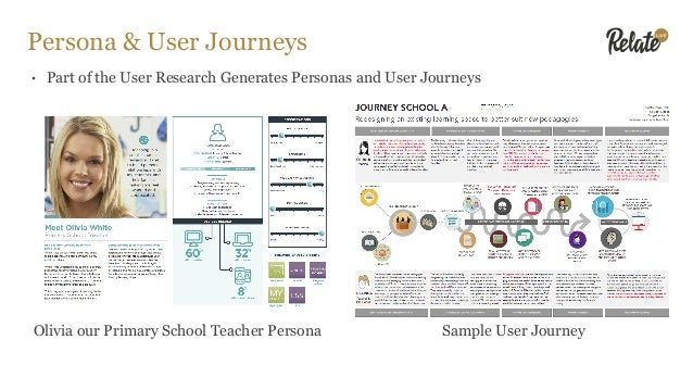 Persona & User Journeys • Part of the User Research Generates Personas and User Journeys Olivia our Primary School Teacher...