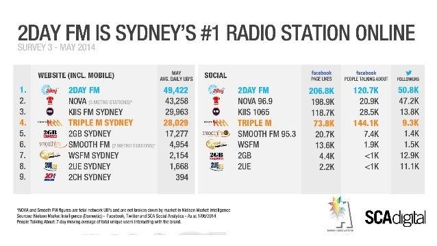 Sydney Radio Market Survey 3 May 2014 digital ratings