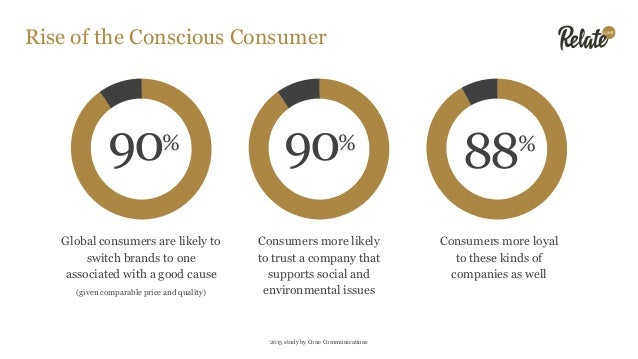 Rise of the Aussie Conscious Consumer 58% % 52 2015 and 2013 study by Cone Communications Would switch brands if a brand/s...