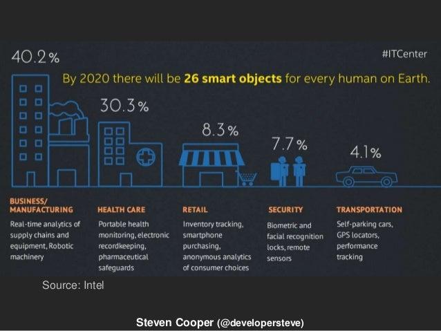 Opportunities Source: Intel Steven Cooper (@developersteve)