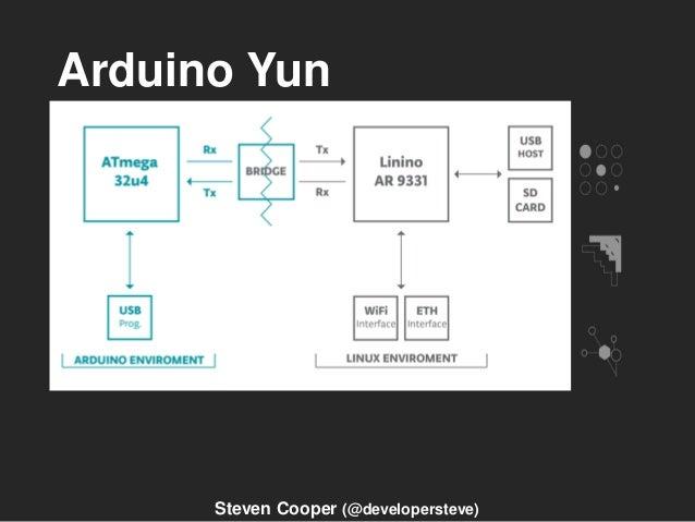 Arduino Yun Steven Cooper (@developersteve)