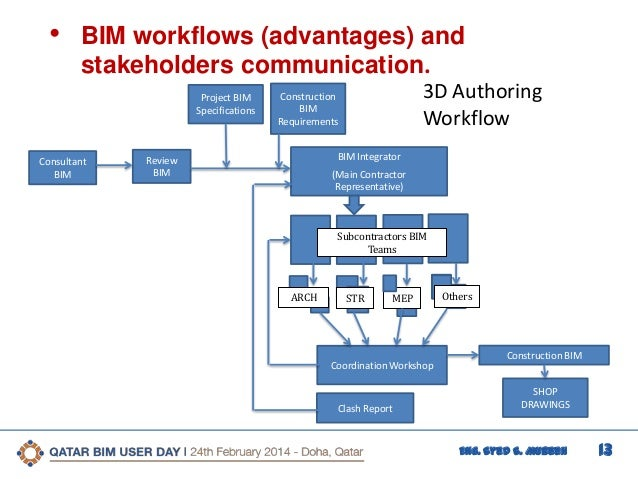 4th qatar bim user day case study architecture model 13 ccuart Gallery