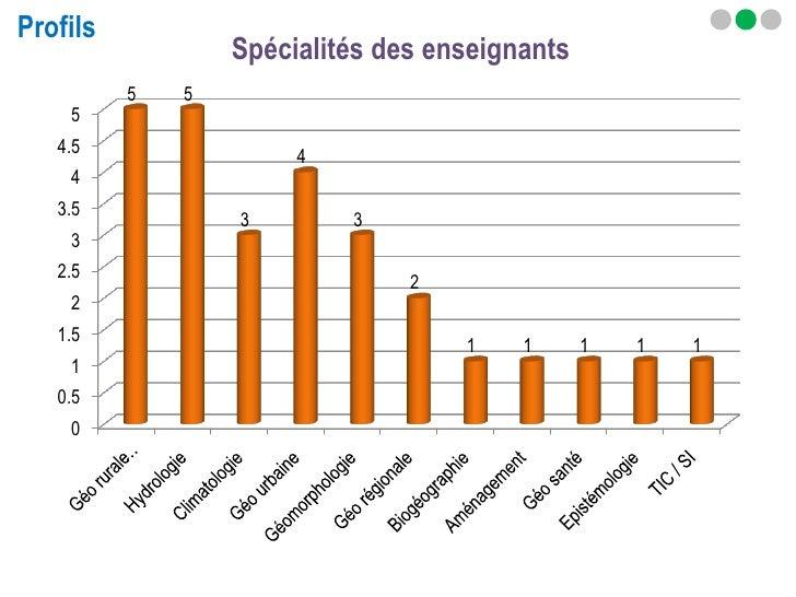 Profils                  Spécialités des enseignants          5   5    5   4.5                       4    4   3.5         ...