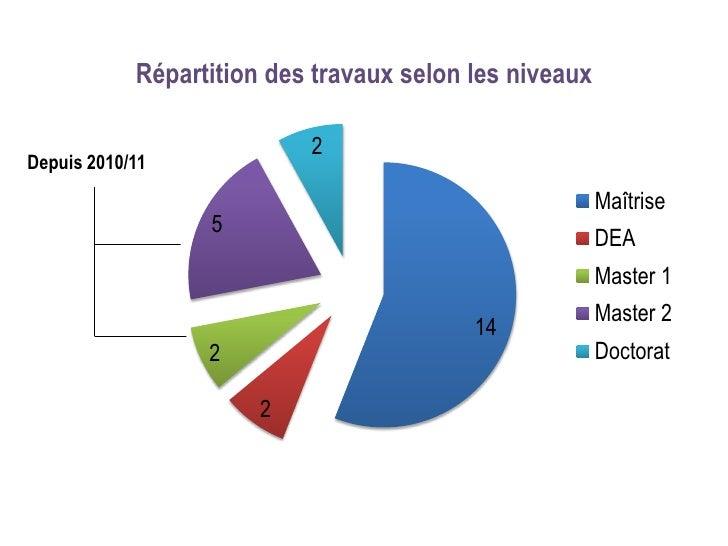 Répartition des travaux selon les niveaux                           2Depuis 2010/11                                       ...