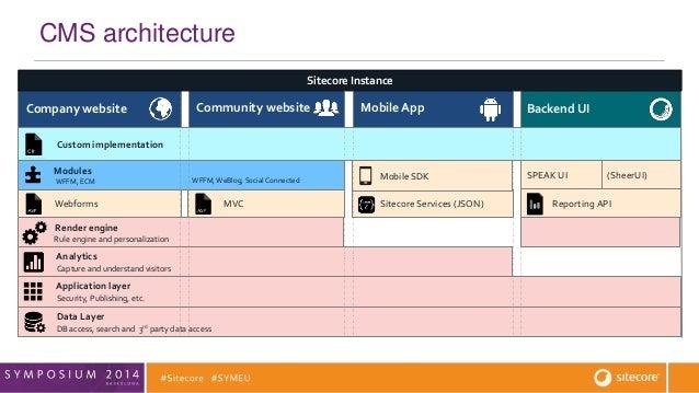 Understanding The Sitecore Architecture