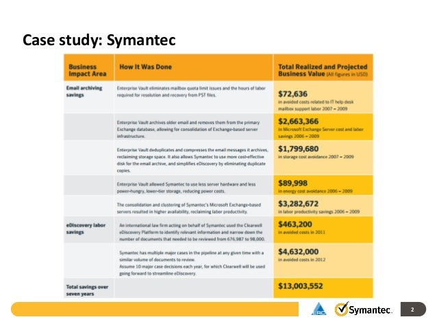 MySupport is now part of MySymantec