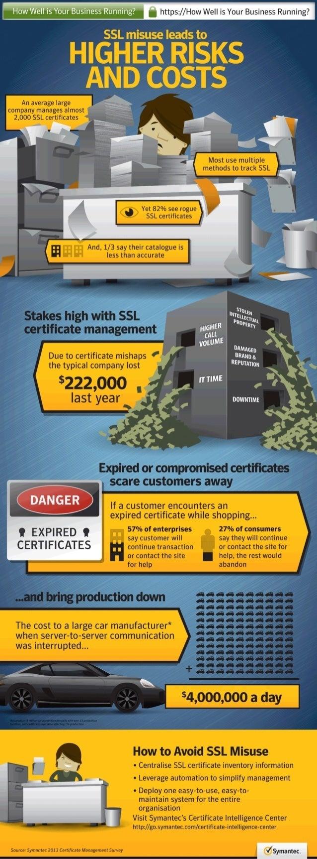 Ssl Certificate Management Infographic Symantec