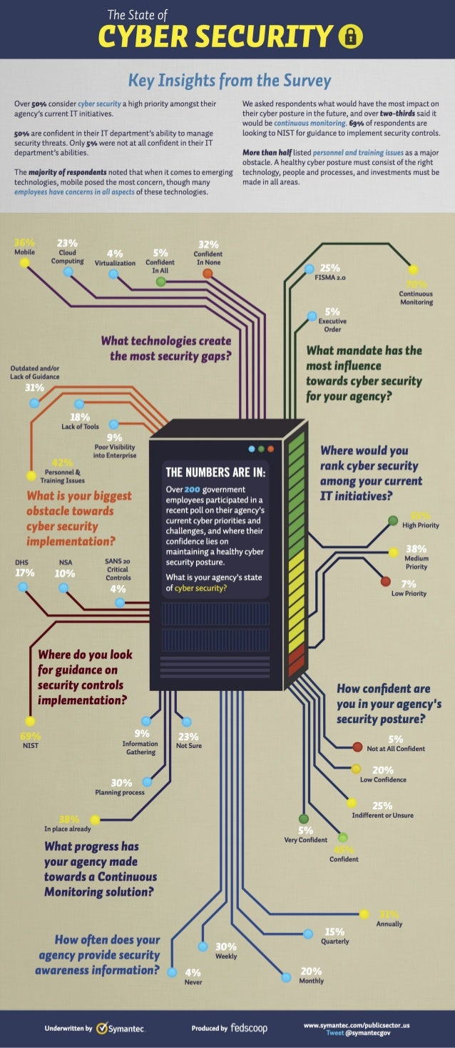 Symantec Infographic - The State of Cyber Security