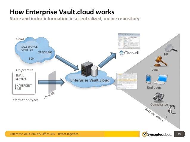 Symantec Enterprise Vault Cloud Amp Microsoft Office 365