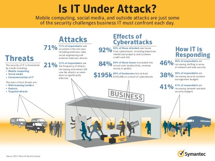 Infographic: Is IT Under Attack?