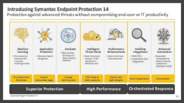 Symantec antivirus update