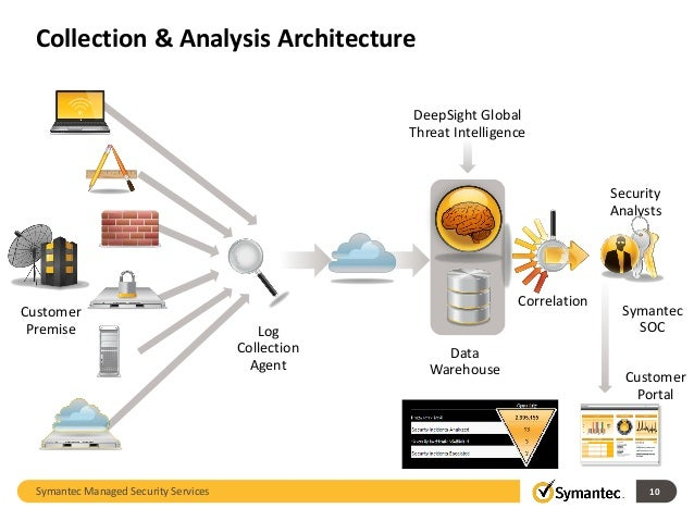 Symantec Cyber Security Solutions Mss And Advanced