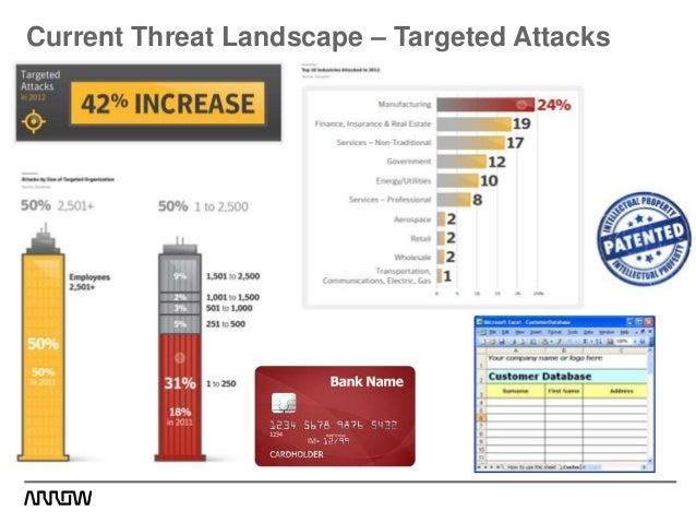 Symantec Security Refresh Webinar