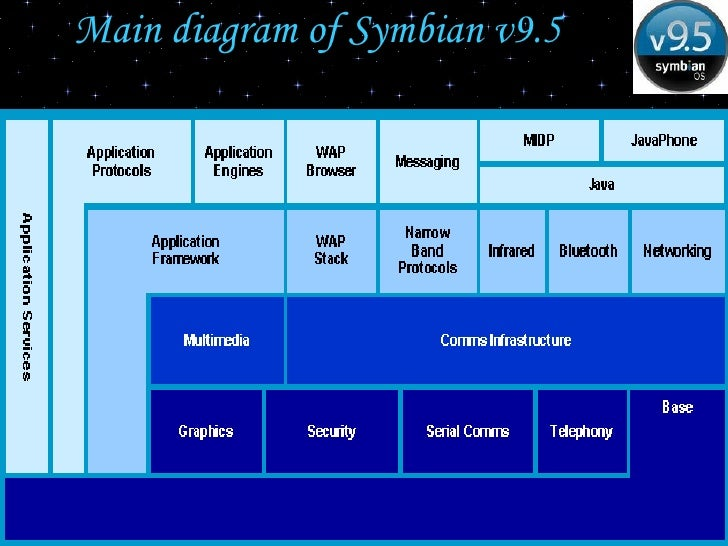 symbian security apps
