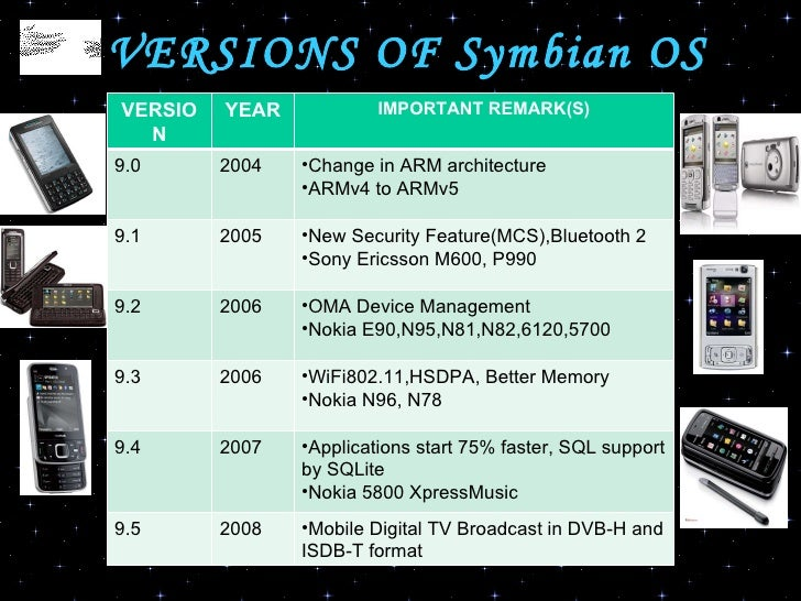 Symbian Os Final