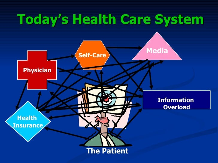 healthcare system The us healthcare system structure the us healthcare system is a product of decades of growth and matura-tion that too often have led to a variety of deficiencies and serious problems.