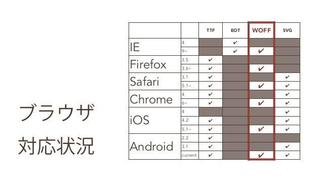 Webフォント 使ってますか?