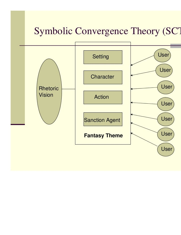 symbolic interactionist perspective media analysis the Symbolic interaction theory: definition & examples  content & analysis (5039): practice & study guide  symbolic interactionism tends to focus on the language and symbols that help us give.