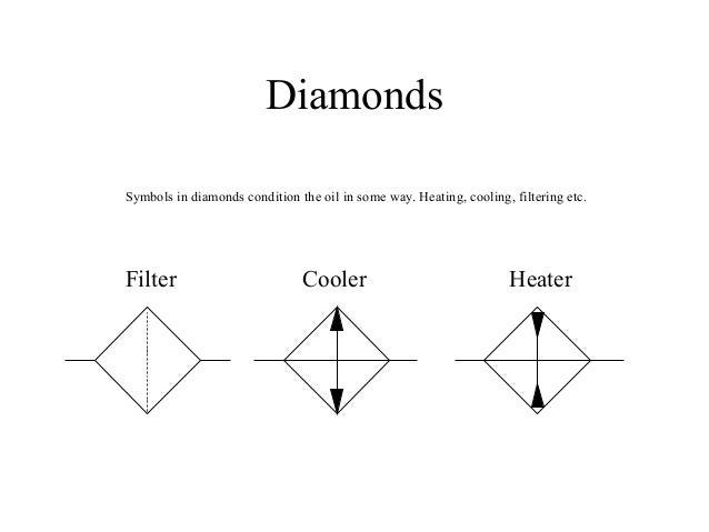 Hydraulic Symbols introduction