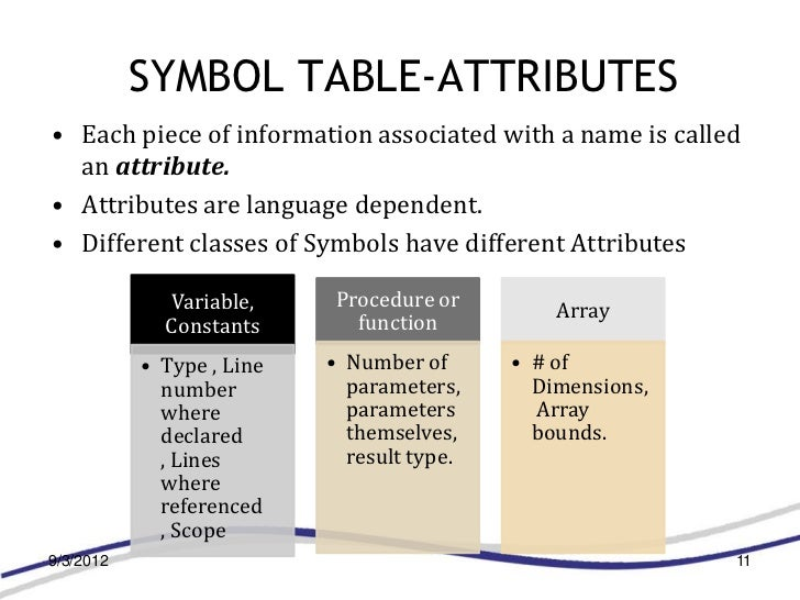 SYMBOL TABLE-ATTRIBUTES• Each piece of information associated with a name is called  an attribute.• Attributes are languag...